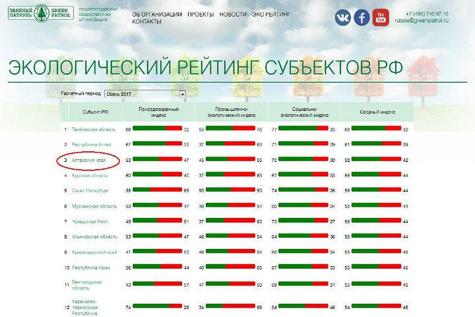 Курская область впятерке лидеров поэкологии
