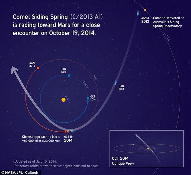 По предварительным пасчетам Марс и комета должны разминуться.
