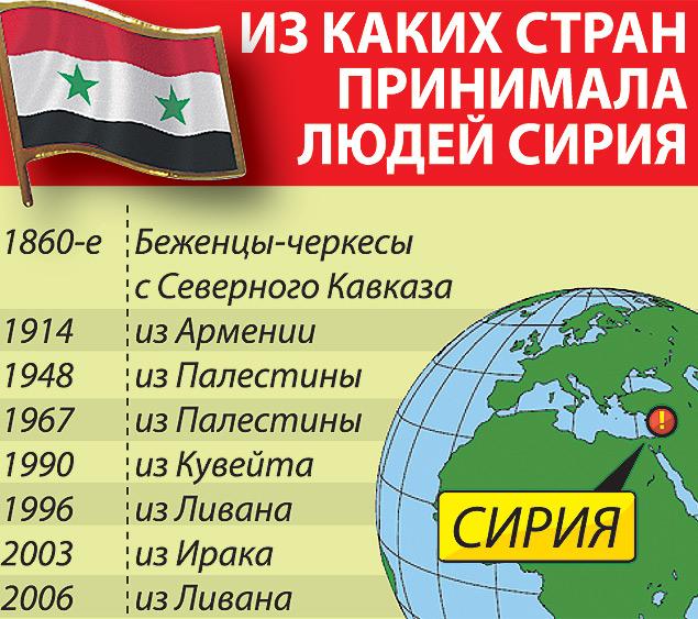 Сирия и сама принимала многие тысячи беженцев. Фото: Дмитрий ПОЛУХИН