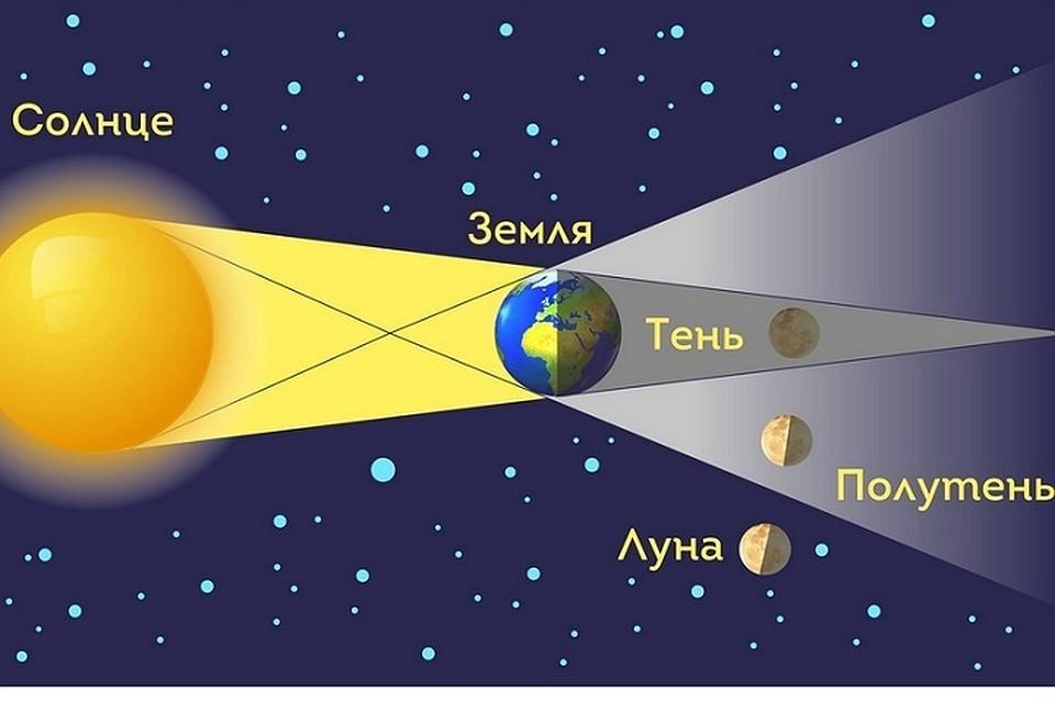 волшебный прогиб чем отличается луна от солнца картинка целью