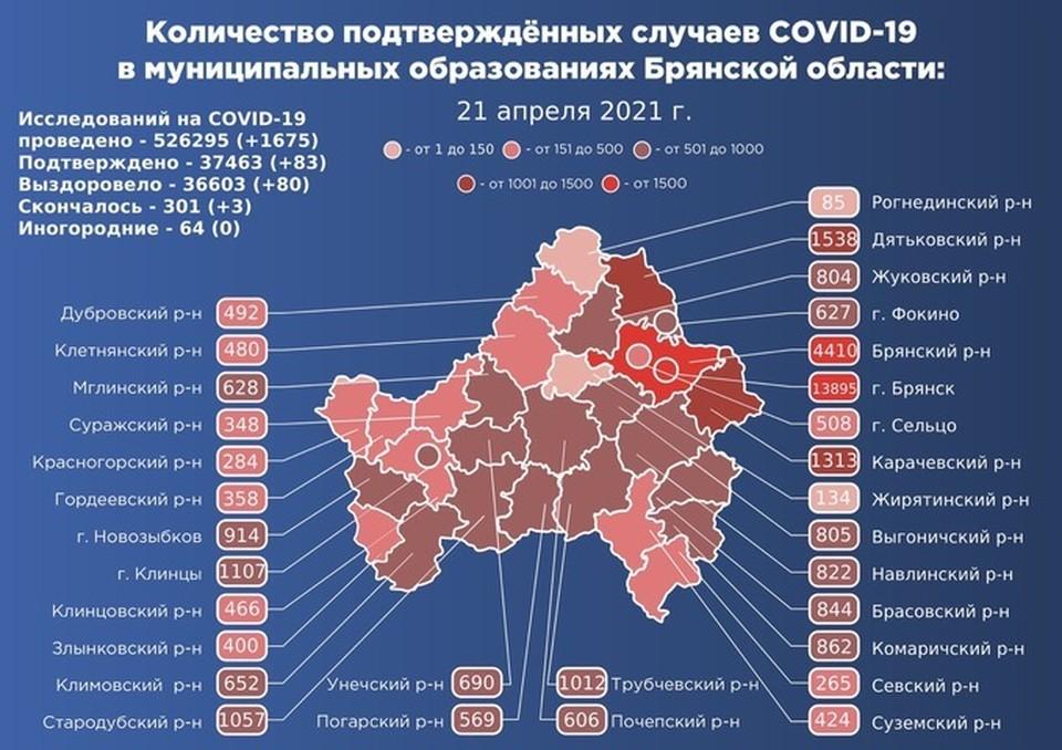 В Брянске болезнь подтвердили у 28 человек. Это наибольший показатель суточного прироста в регионе.