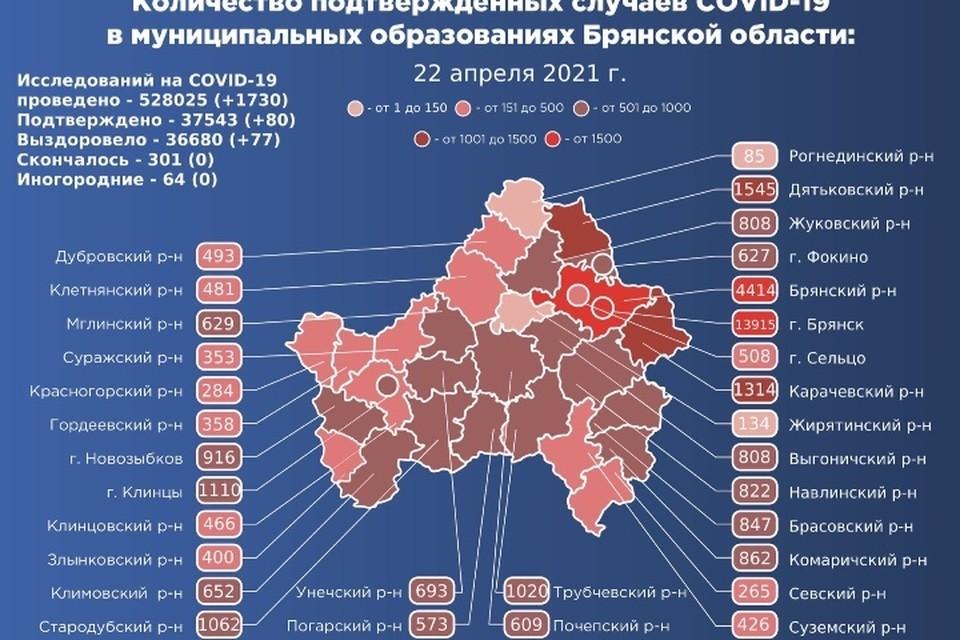 В Брянской области обновили данные по заболеваемости коронавирусом на 22 апреля 2021 года.