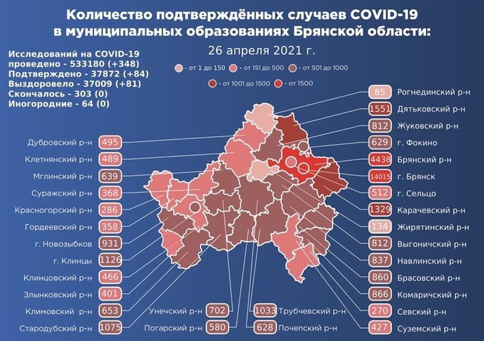 В Брянске болезнь подтвердили у 21 человека. Это наибольший показатель суточного прироста в регионе.
