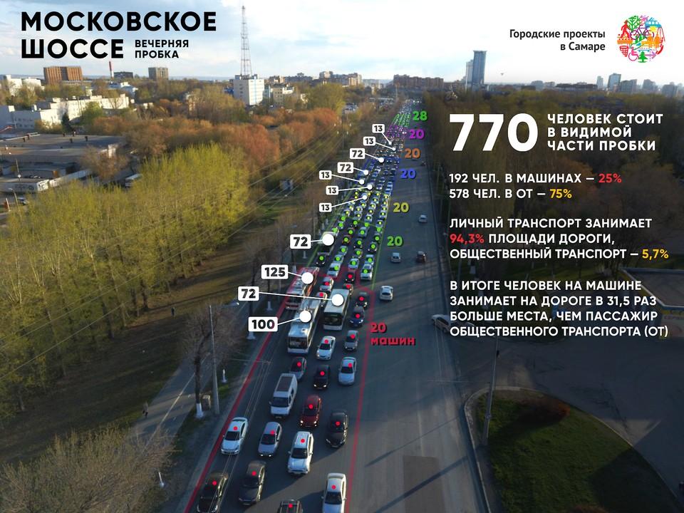 Результаты проведенного исследования шокируют, сколько людей стоят в пробках каждый день Фото: «Городские проекты Ильи Варламова и Максима Каца»