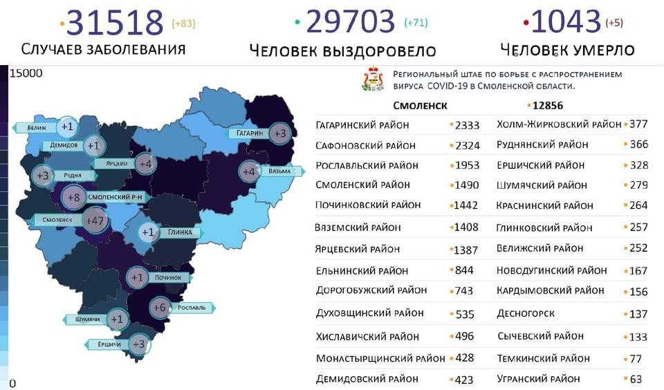 Коронавирус выявлен на 13 территориях в Смоленской области 6 июня. Фото: Оперативный штаб.