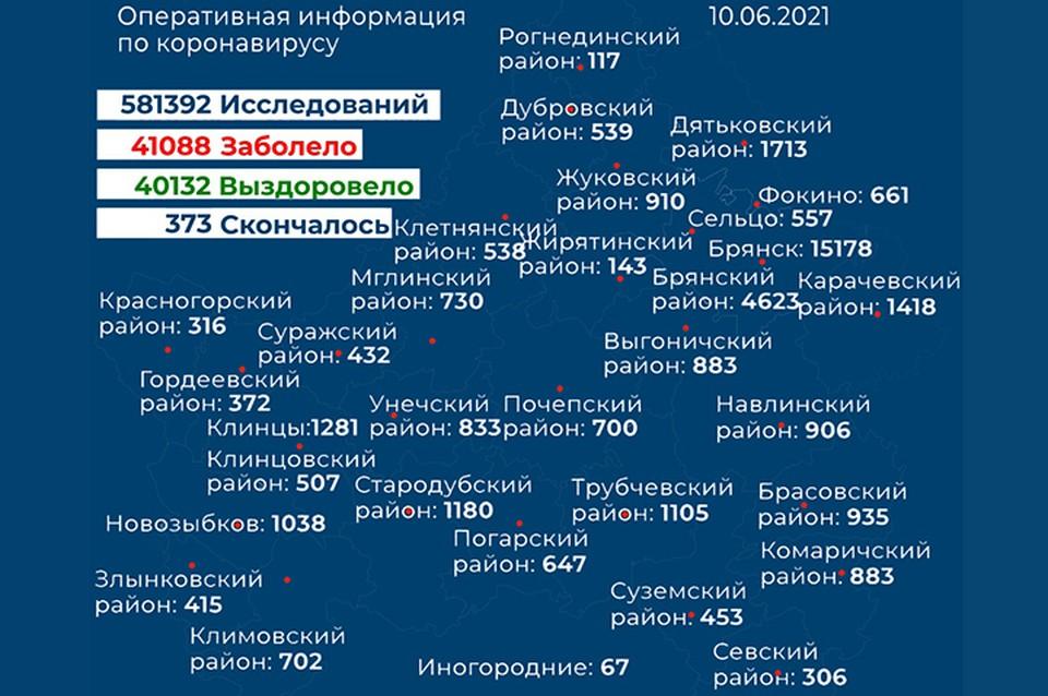 Фото: правительство Брянской области.