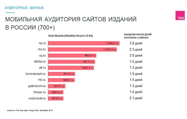 Сайт «Комсомольской правды» KP.RU занял первое место в России по мобильной аудитории среди отечественных изданий.