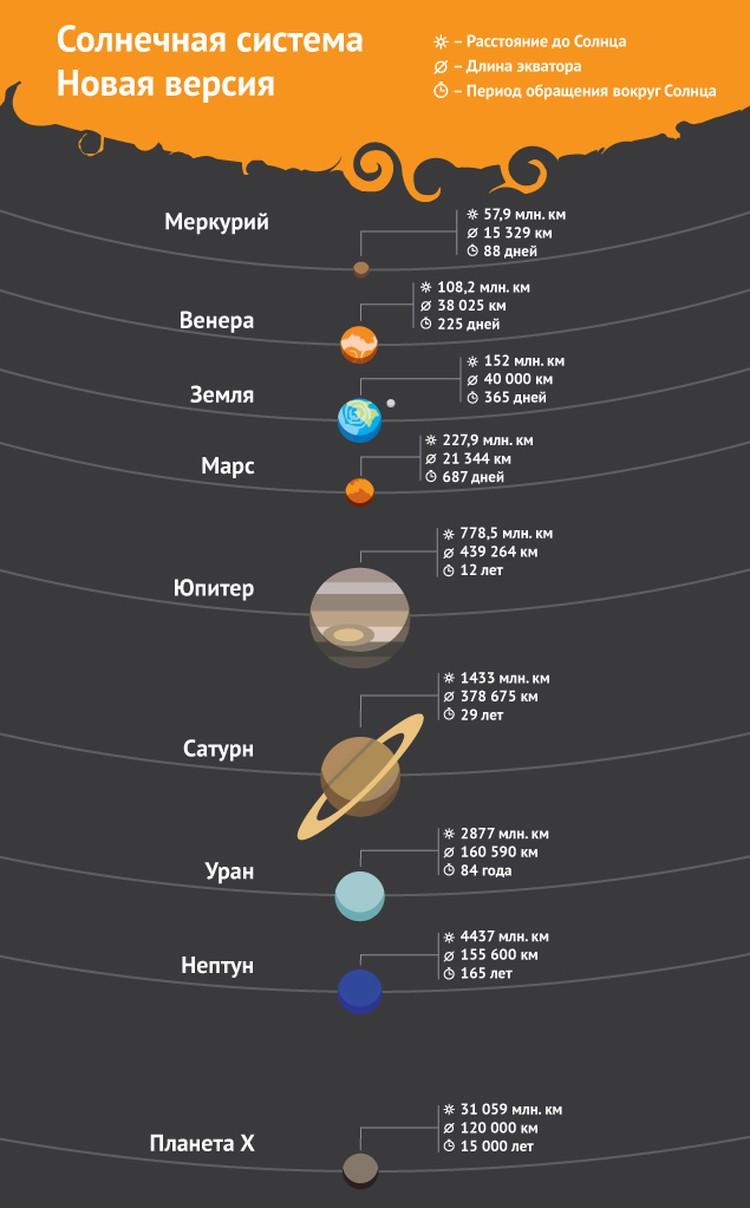 Новая версия Солнечной системы.