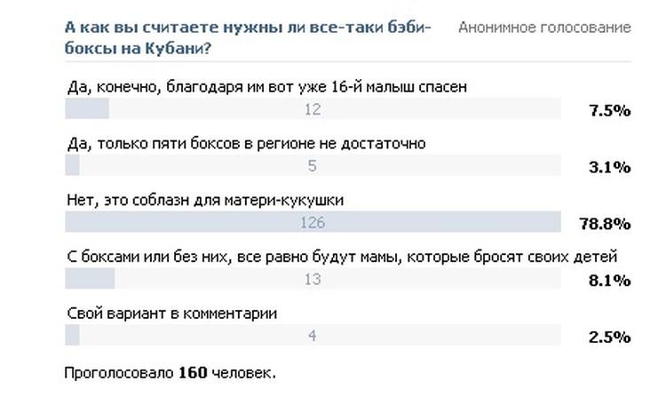 ОПРОС «КП»