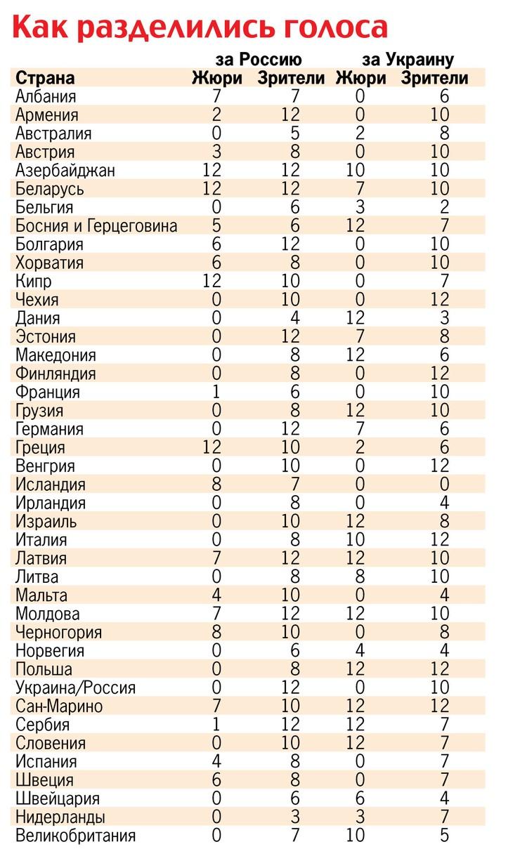 Итоги голосования разных стран на «Евровидении-2016» за Сергея Лазарева и Джамалу.