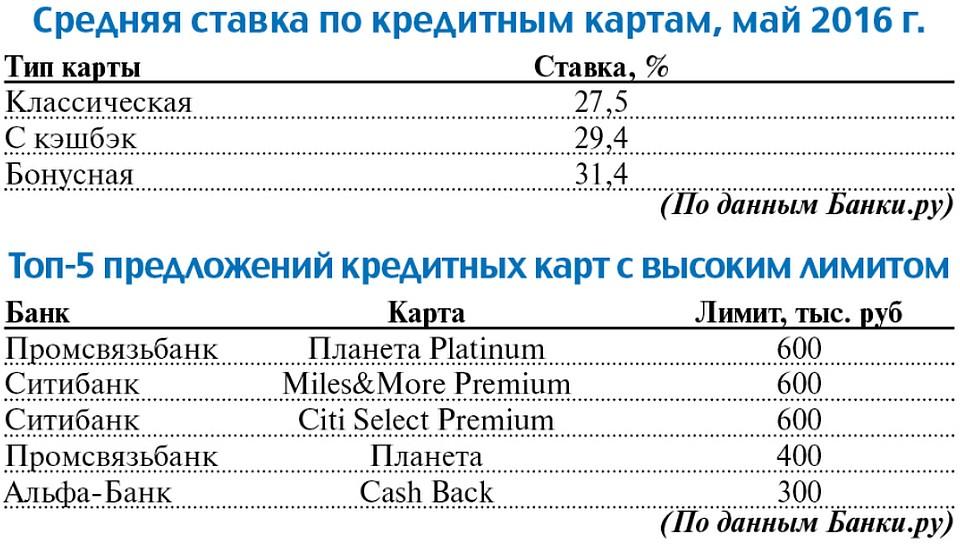 ипотека без первоначального взноса спб 2020