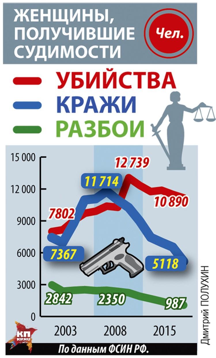 В СИЗО России содержится порядка 10 487 женщин (10% от общего количества ледственно-арестованных), в 2015 году - 10 461.
