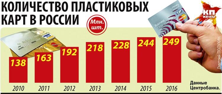 Количество пластиковых карт в России