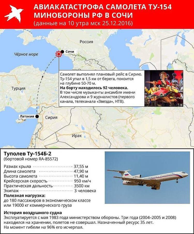 Ту-154 Минобороны РФ пропал с экранов радаров рано утром 25 декабря
