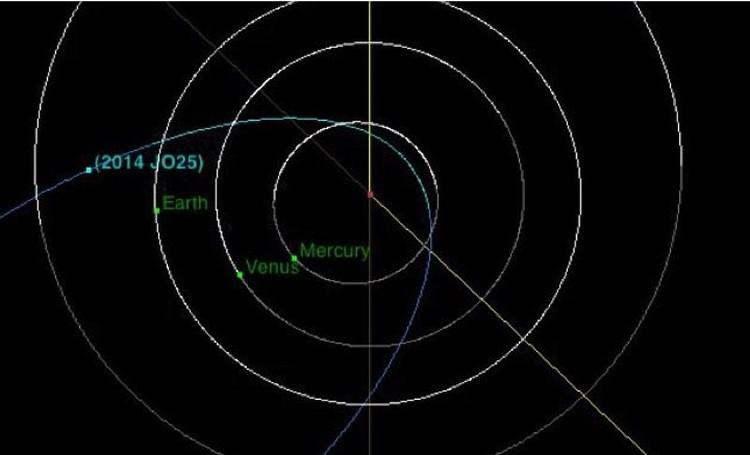 Орбита астероида 2014 JO25 проходит рядом с Землей, Венерой и Меркурием.