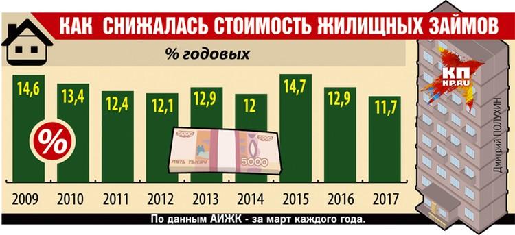 Как снижалась стоимость жилищных займов.