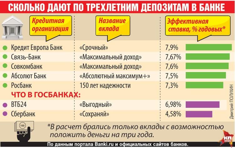 Сколько дают по трехлетним депозитам в банке.