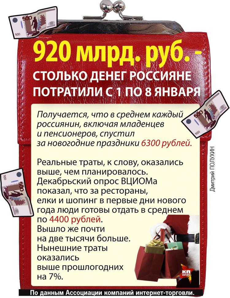Сколько денег россияне потратили с 1 по 8 января