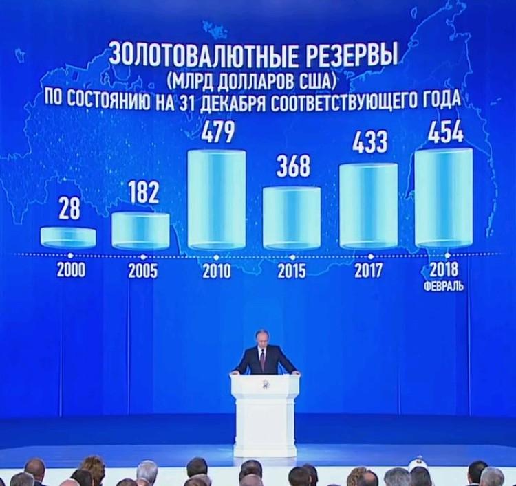 Динамика объемов золотовалютных резервов России.