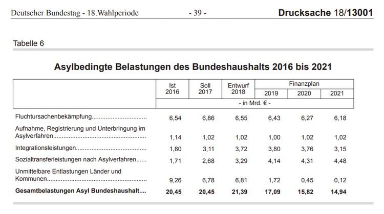 Бюджет Германии на нужды «новых немцев».