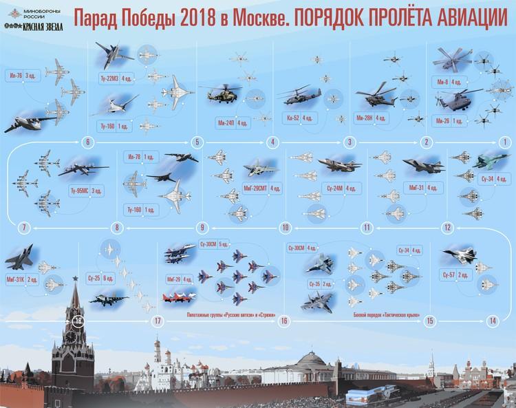 В параде примут участие 17 авиационных групп Фото: mil.ru