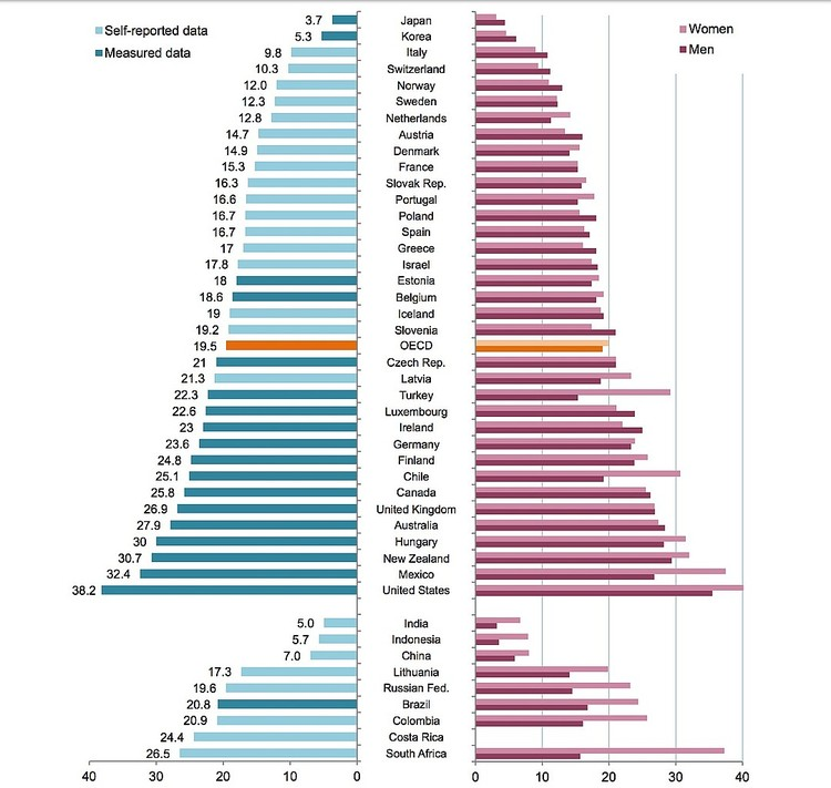 Ожирение среди взрослых по странам OECD, показатели за 2015 год. Схема: Организации экономического сотрудничества и развития