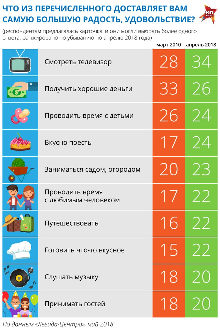Россияне назвали просмотр телевизора своим самым любимым занятием