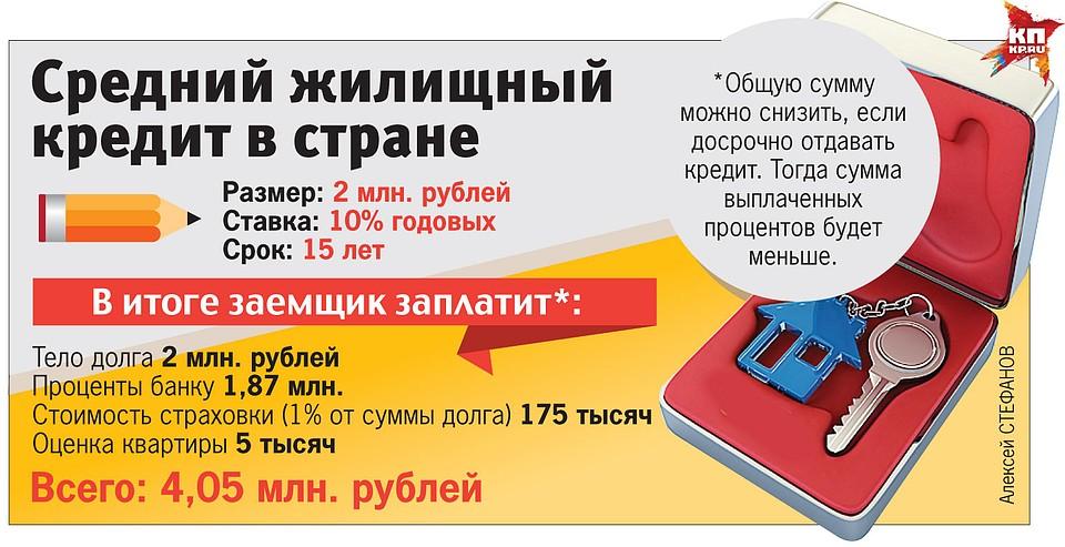 кредит под 3 процента годовых в россии