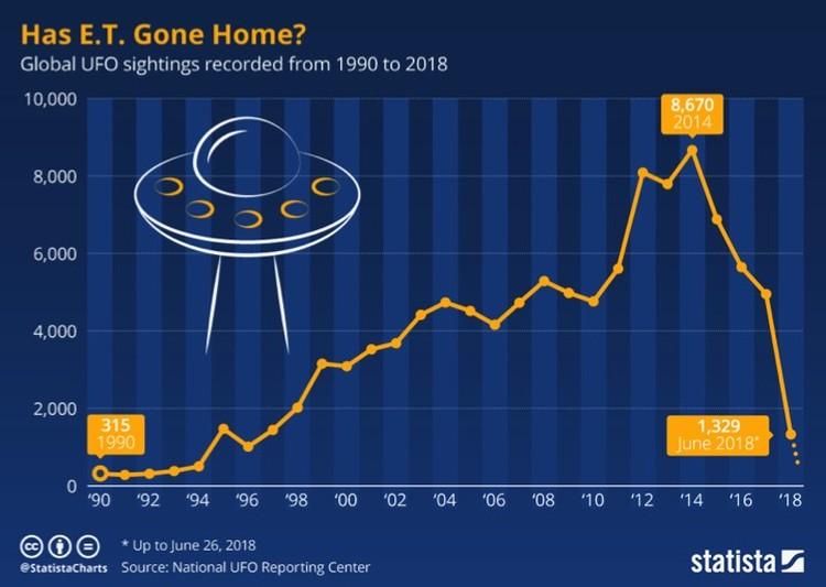 Количество НЛО в небе стремительно падает.