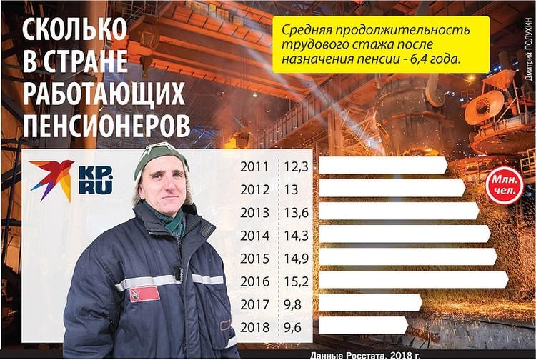 Сколько в стране работающих пенсионеров