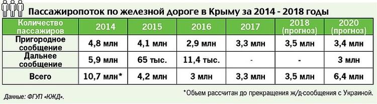 Пассажиропоток КЖД