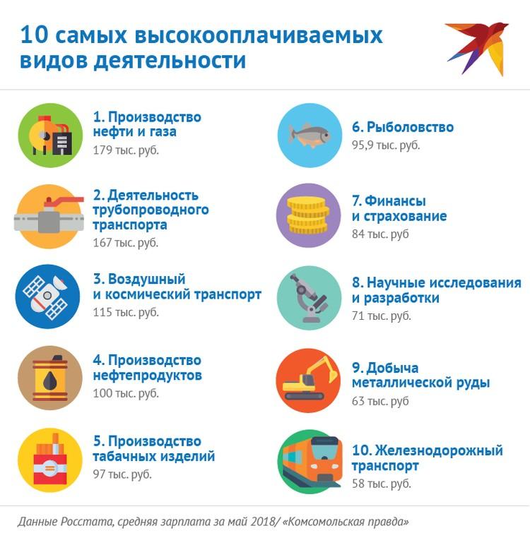 Самые высокооплачиваемые сферы деятельности в России.