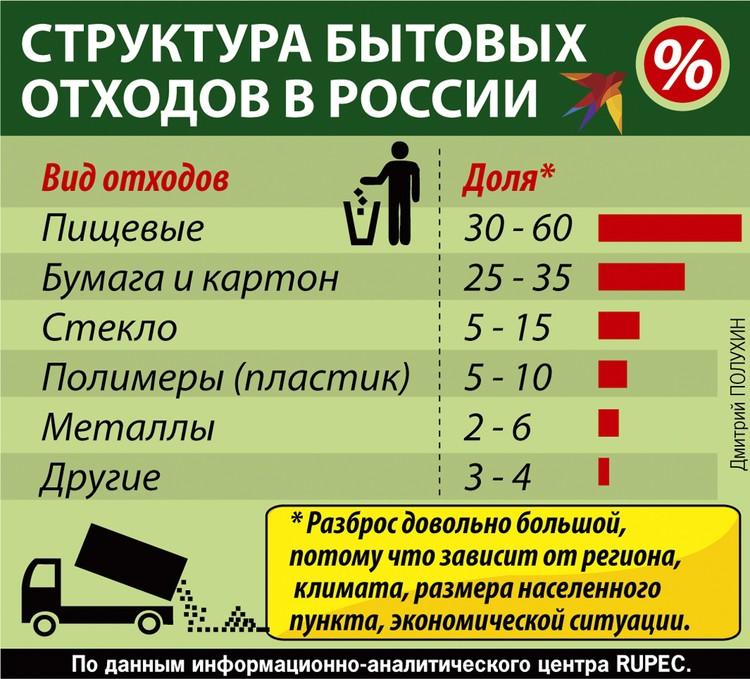 Структура бытовых отходов в России