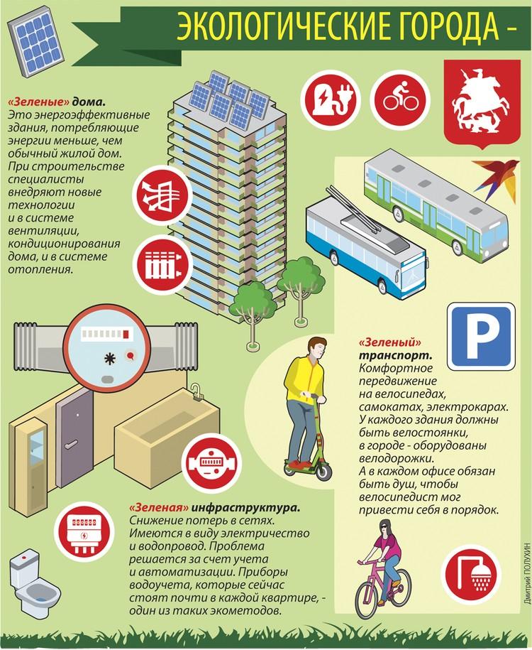 """Экологические города - это шесть """"з"""" и одно """"р"""""""