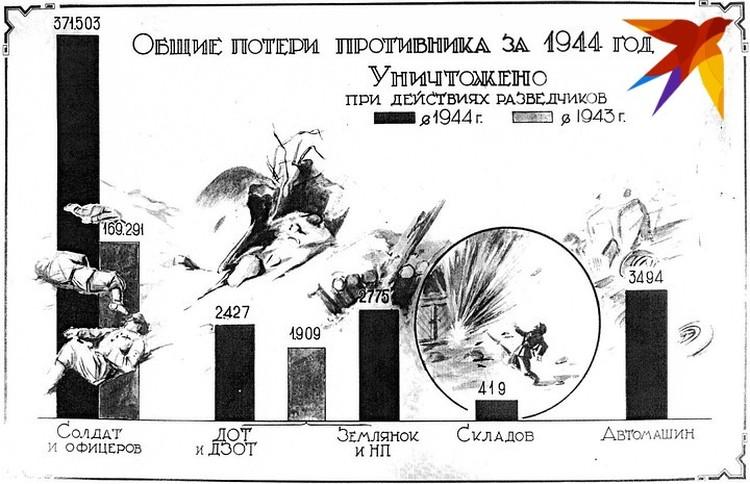 Общие потери противника за 1944 год.