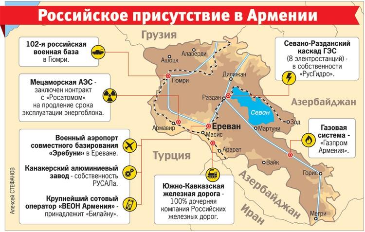 Российское присутствие в Армении.