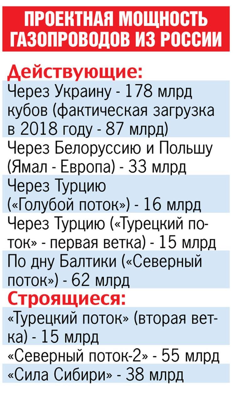 Проектная мощность газопроводов из России