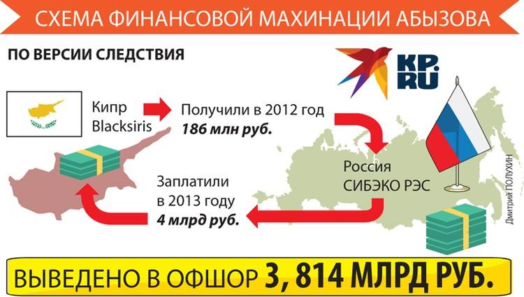 Финансовые махинации Михаила Абызова