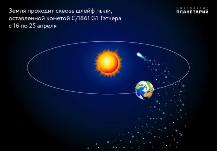 Звездопад начинается с того, что Земля вторгается в шлейф кометы.