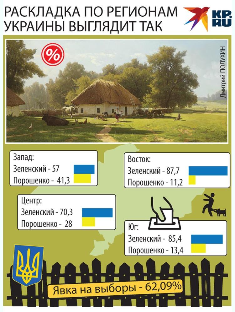 Как голосовали регионы Украины