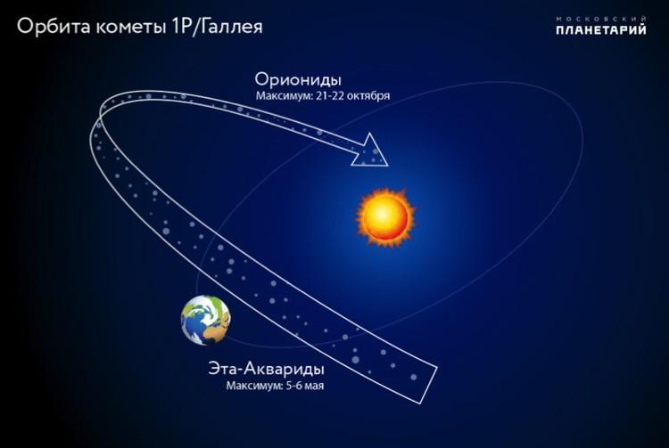 Метеорный поток Аквариды, равно как Ориониды, породила комета Галлея.