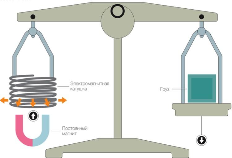 Принципиальная схема работы весов Киббла: магнитное поле, генерируемое током в катушке, создает силу, которая уравновешивает груз.