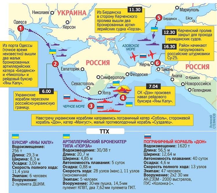 """Так разворачивались события «керченского противостояния""""."""