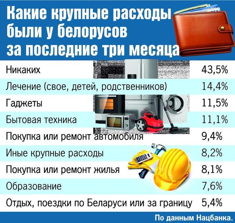 На что белорусы тратили деньги в последние три месяца
