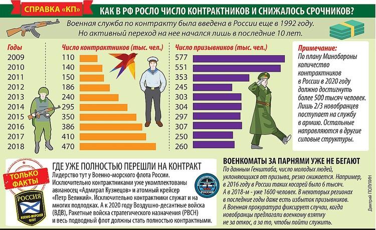Социологи узнали мнение россиян о службе на контрактной и призывной основе