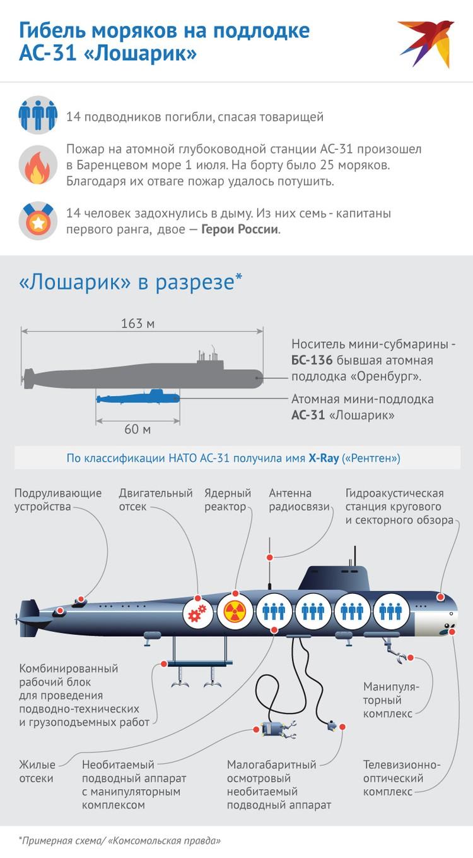 Примерная схема, как устроен глубоководный аппарат АС-12 «Лошарик», на котором во время пожара погибли 14 моряков