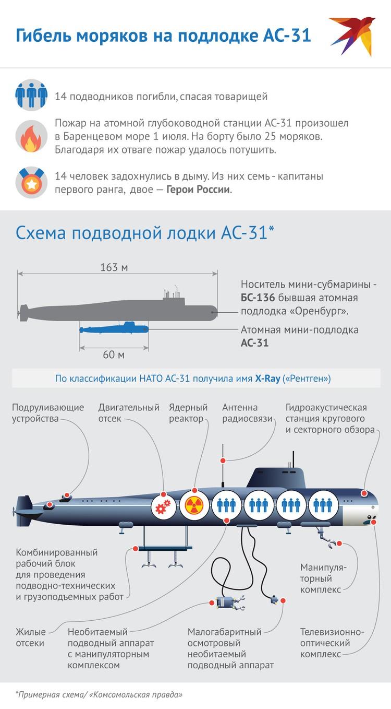 Примерная схема подводной лодки АС-31
