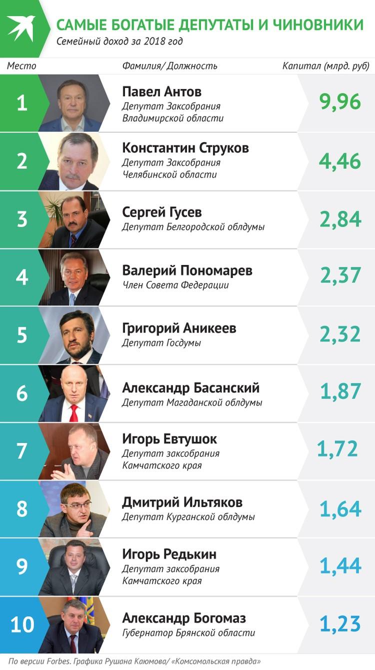 Список Forbes: 10 самых богатых чиновников и депутатов России