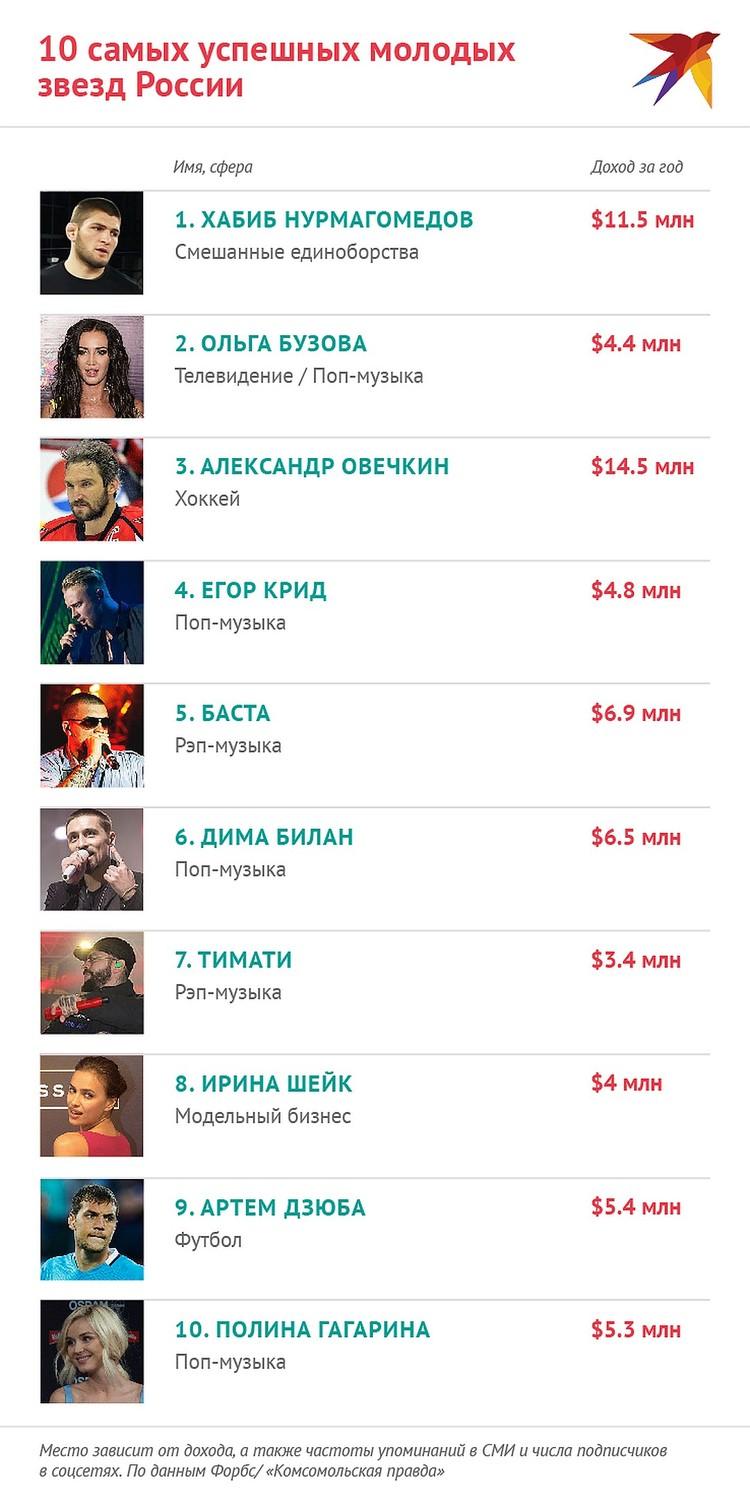 Топ-10 самых успешных молодых звезд России.
