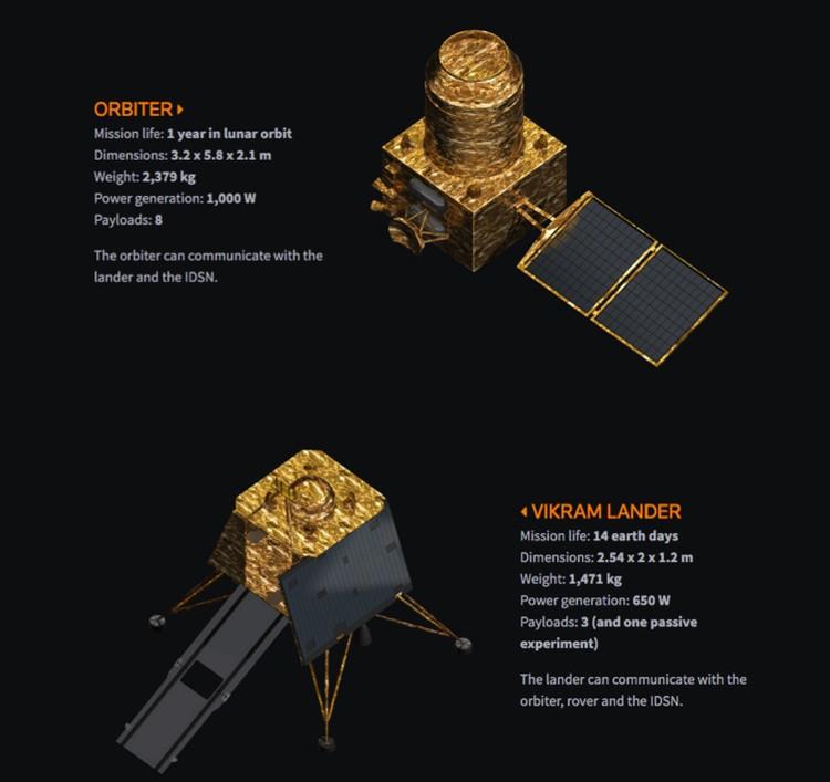 Орбитальный и посадочный модуль миссии Chandrayaan-2.